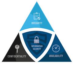 The Three Goals of Cyber Security-CIA Triad Defined | Preferred IT ...